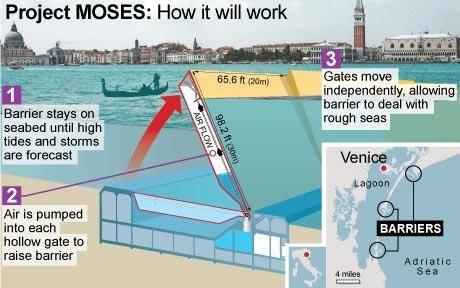 Venice Dams web 1154740c Same old same old