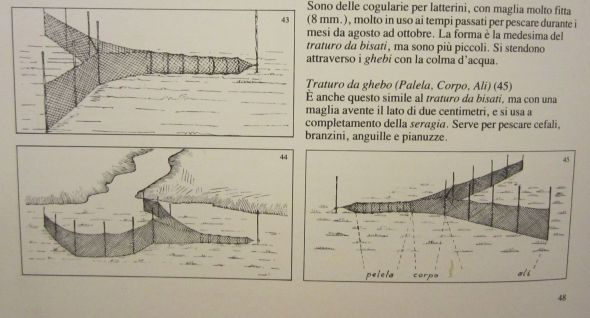 "You can arrange your nets in a number of ingenious ways, but the endgame is always the same.: being funneled into the covolo. (""La Pesca nell Laguna di Venezia, "" 1981)."